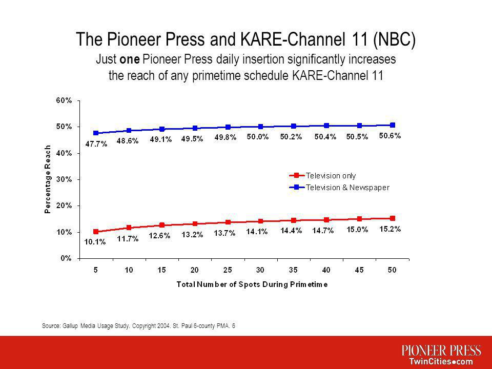 The Pioneer Press and KARE-Channel 11 (NBC) Just one Pioneer Press daily insertion significantly increases the reach of any primetime schedule KARE-Ch