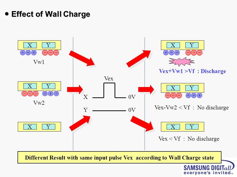 X Y X Y X Y 0V0V 0V0V Vex Vw1 Vw2 X Y Vex+Vw1 >Vf : Discharge X Y Vex-Vw2 < Vf : No discharge X Y X Y Vex < Vf : No discharge Effect of Wall Charge Ef