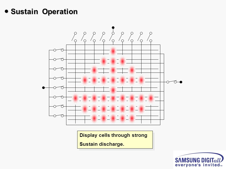 Display cells through strong Sustain discharge. Display cells through strong Sustain discharge. Sustain Operation Sustain Operation