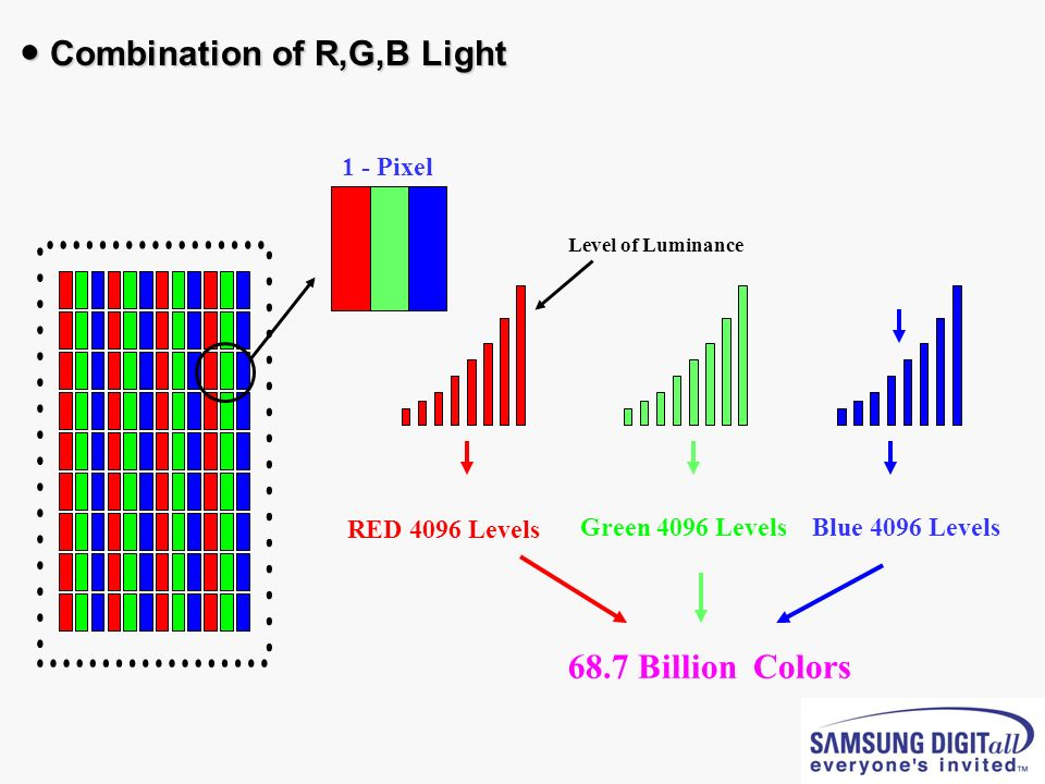 RED 4096 Levels 68.7 Billion Colors 1 - Pixel Level of Luminance Combination of R,G,B Light Combination of R,G,B Light Green 4096 LevelsBlue 4096 Leve