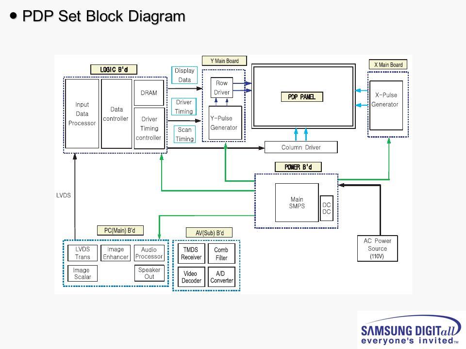 PDP Set Block Diagram PDP Set Block Diagram