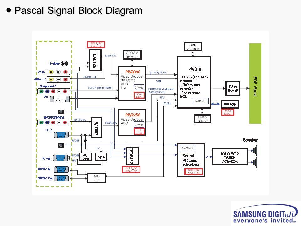 Pascal Signal Block Diagram Pascal Signal Block Diagram