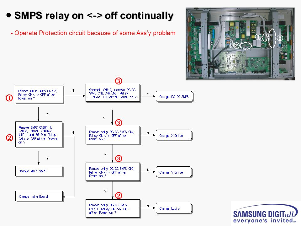 SMPS relay on off continually SMPS relay on off continually - - Operate Protection circuit because of some Assy problem