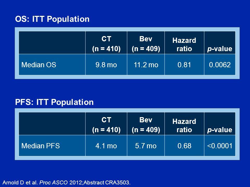 CT (n = 410) Bev (n = 409) Hazard ratiop-value Median OS9.8 mo11.2 mo0.810.0062 OS: ITT Population Arnold D et al.