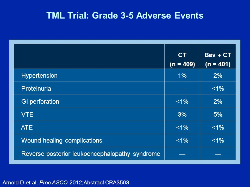 TML Trial: Grade 3-5 Adverse Events CT (n = 409) Bev + CT (n = 401) Hypertension1%2% Proteinuria<1% GI perforation<1%2% VTE3%5% ATE<1% Wound-healing complications<1% Reverse posterior leukoencephalopathy syndrome Arnold D et al.