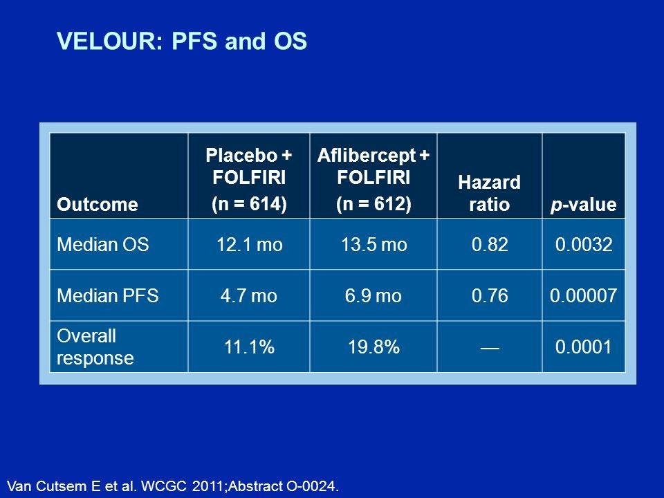 Outcome Placebo + FOLFIRI (n = 614) Aflibercept + FOLFIRI (n = 612) Hazard ratiop-value Median OS12.1 mo13.5 mo0.820.0032 Median PFS4.7 mo6.9 mo0.760.00007 Overall response 11.1%19.8%0.0001 VELOUR: PFS and OS Van Cutsem E et al.