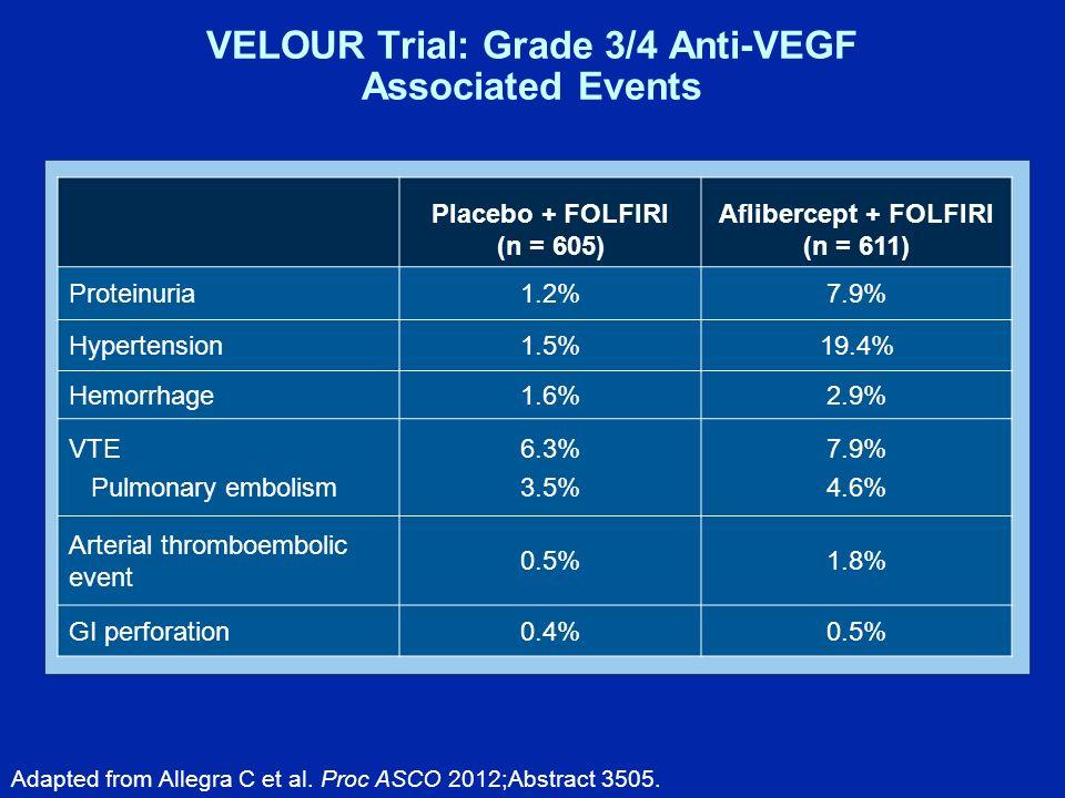 VELOUR Trial: Grade 3/4 Anti-VEGF Associated Events Placebo + FOLFIRI (n = 605) Aflibercept + FOLFIRI (n = 611) Proteinuria1.2%7.9% Hypertension1.5%19.4% Hemorrhage1.6%2.9% VTE Pulmonary embolism 6.3% 3.5% 7.9% 4.6% Arterial thromboembolic event 0.5%1.8% GI perforation0.4%0.5% Adapted from Allegra C et al.