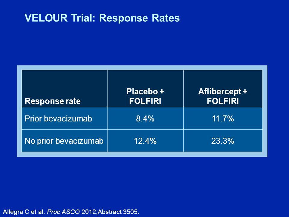 Response rate Placebo + FOLFIRI Aflibercept + FOLFIRI Prior bevacizumab8.4%11.7% No prior bevacizumab12.4%23.3% Allegra C et al.