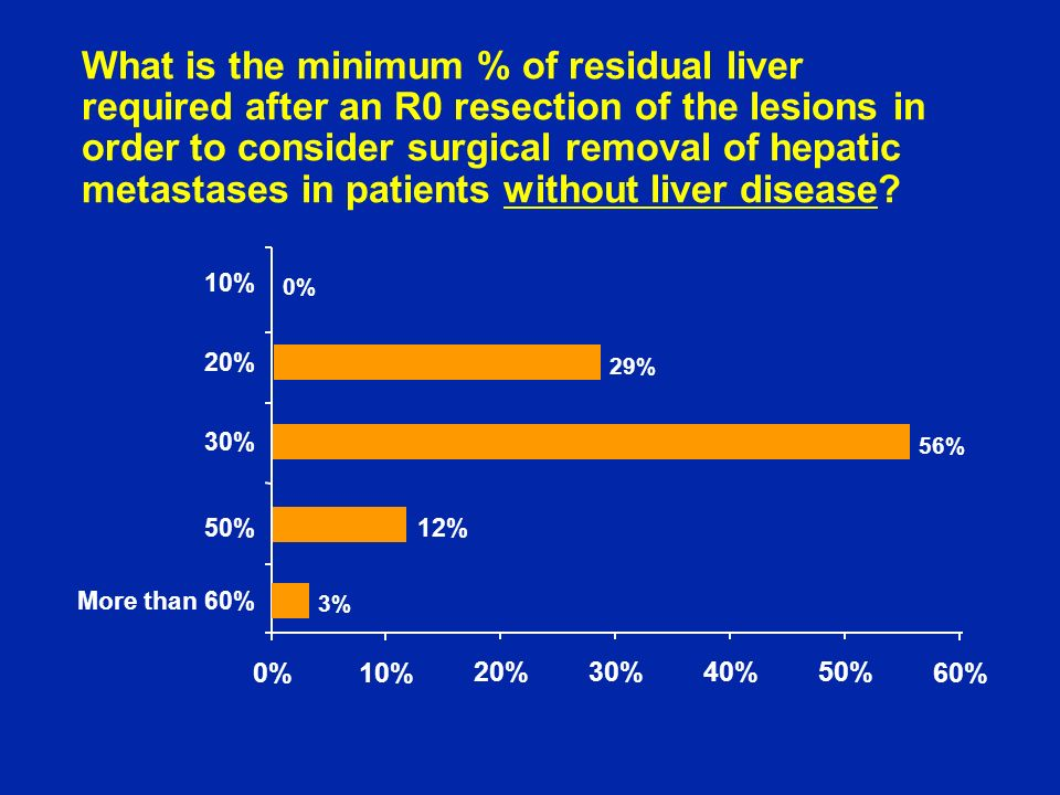 What is the minimum % of residual liver required after an R0 resection of the lesions in order to consider surgical removal of hepatic metastases in patients without liver disease.