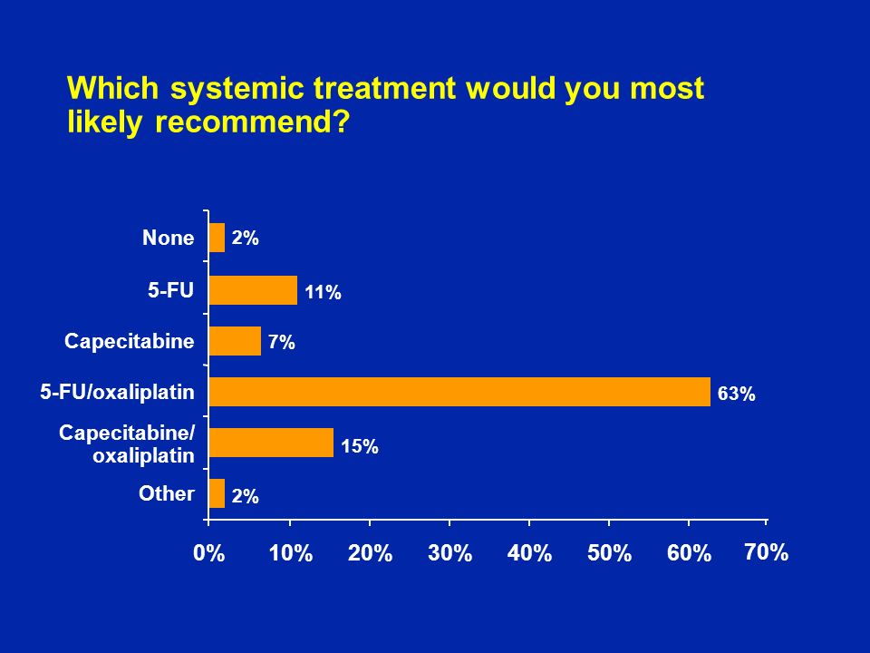 Which systemic treatment would you most likely recommend.
