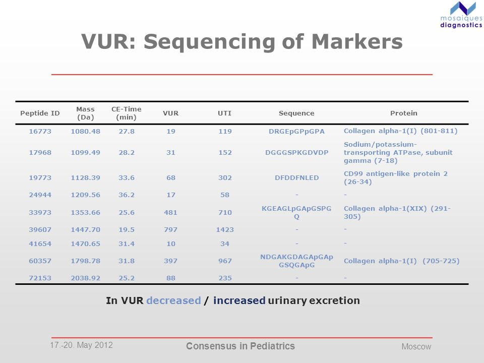 17.-20. May 2012 Consensus in Pediatrics Moscow VUR: Sequencing of Markers Peptide ID Mass (Da) CE-Time (min) VURUTISequenceProtein 167731080.4827.819