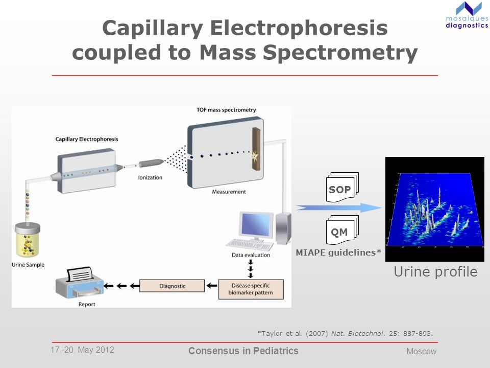 17.-20. May 2012 Consensus in Pediatrics Moscow Capillary Electrophoresis coupled to Mass Spectrometry Urine profile SOP QM MIAPE guidelines* *Taylor