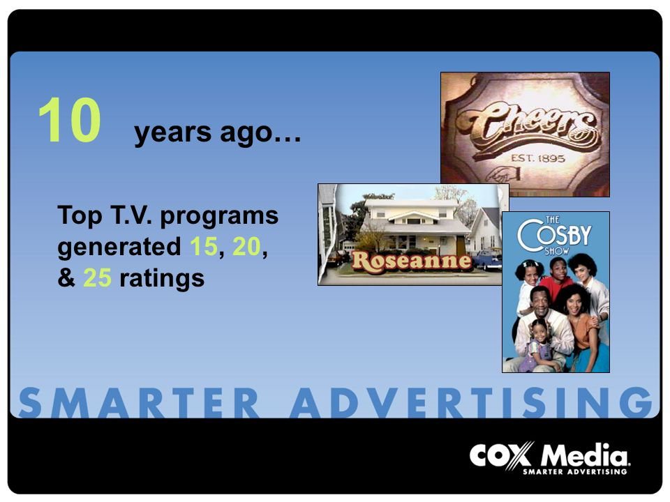 10 years ago… Top T.V. programs generated 15, 20, & 25 ratings