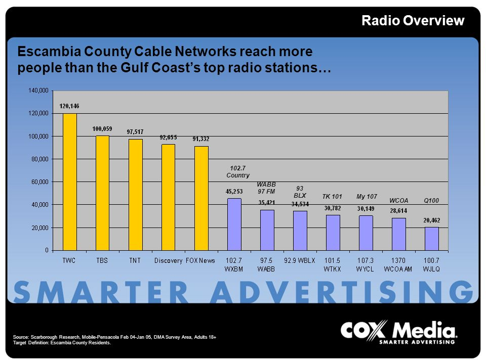 Radio Overview Escambia County Cable Networks reach more people than the Gulf Coasts top radio stations… 102.7 Country 93 BLX TK 101My 107 WABB 97 FM Source: Scarborough Research, Mobile-Pensacola Feb 04-Jan 05, DMA Survey Area, Adults 18+ Target Definition: Escambia County Residents.