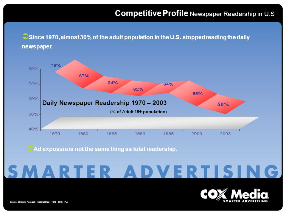 Competitive Profile Newspaper Readership in U.S Source: Simmons Research – National Data – 1970 – 2003, NAA Daily Newspaper Readership 1970 – 2003 (% of Adult 18+ population) Since 1970, almost 30% of the adult population in the U.S.
