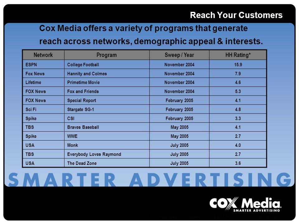 Reach Your Customers Cox Media offers a variety of programs that generate reach across networks, demographic appeal & interests.