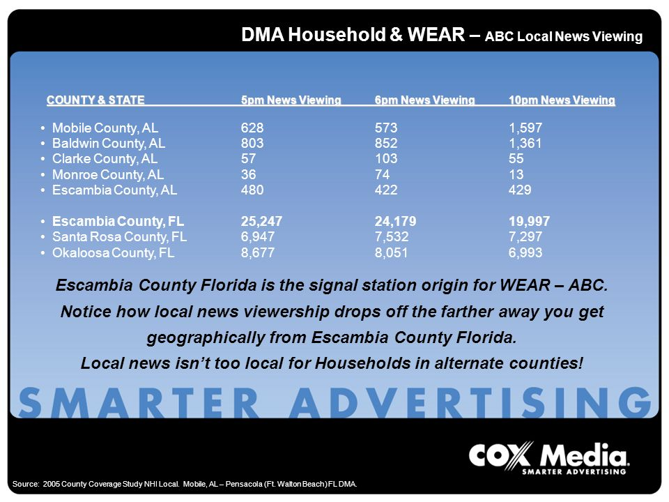 DMA Household & WEAR – ABC Local News Viewing COUNTY & STATE5pm News Viewing6pm News Viewing10pm News Viewing COUNTY & STATE5pm News Viewing6pm News Viewing10pm News Viewing Mobile County, AL6285731,597 Baldwin County, AL8038521,361 Clarke County, AL5710355 Monroe County, AL367413 Escambia County, AL480422429 Escambia County, FL25,24724,17919,997 Santa Rosa County, FL6,9477,5327,297 Okaloosa County, FL8,6778,0516,993 Escambia County Florida is the signal station origin for WEAR – ABC.