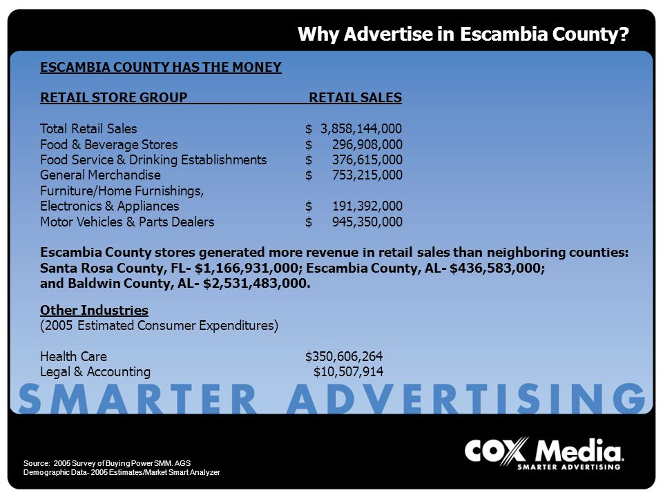 Why Advertise in Escambia County.