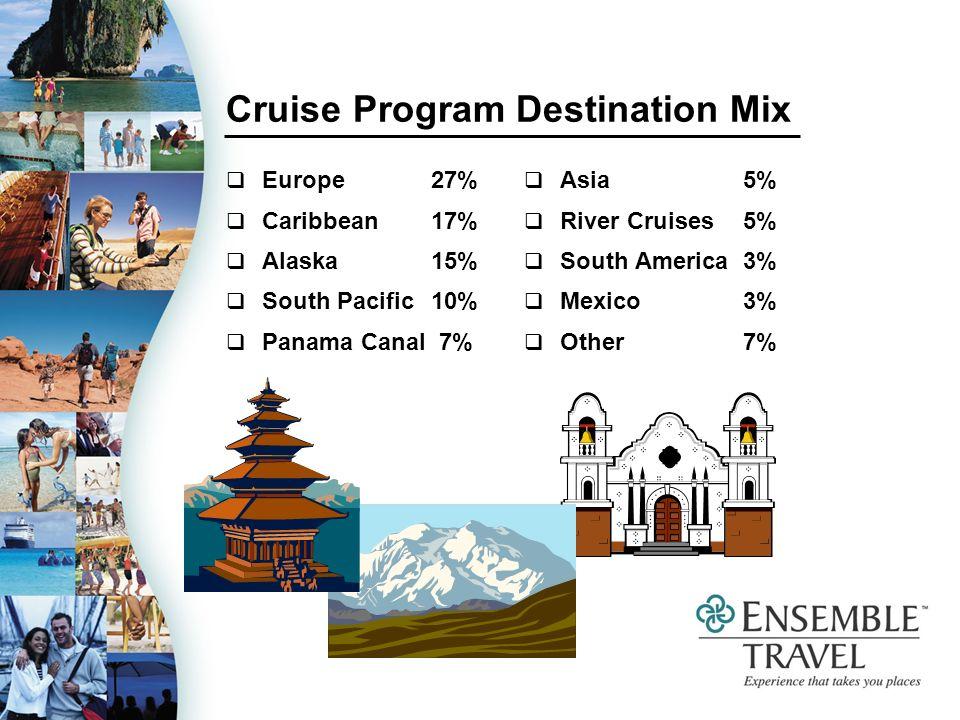 Cruise Program Destination Mix Europe 27% Caribbean 17% Alaska 15% South Pacific 10% Panama Canal 7% Asia 5% River Cruises 5% South America 3% Mexico