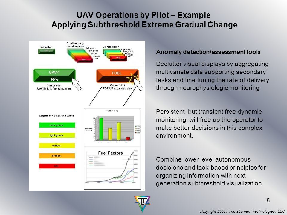 Copyright 2007, TransLumen Technologies, LLC 5 UAV Operations by Pilot – Example Applying Subthreshold Extreme Gradual Change Anomaly detection/assessment tools Declutter visual displays by aggregating multivariate data supporting secondary tasks and fine tuning the rate of delivery through neurophysiologic monitoring Persistent but transient free dynamic monitoring, will free up the operator to make better decisions in this complex environment.