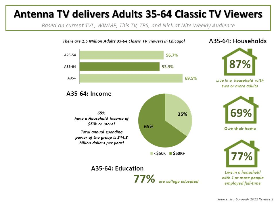 Antenna TV delivers Adults 35-64 Classic TV Viewers Based on current TVL, WWME, This TV, TBS, and Nick at Nite Weekly Audience There are 1.5 Million Adults 35-64 Classic TV viewers in Chicago.