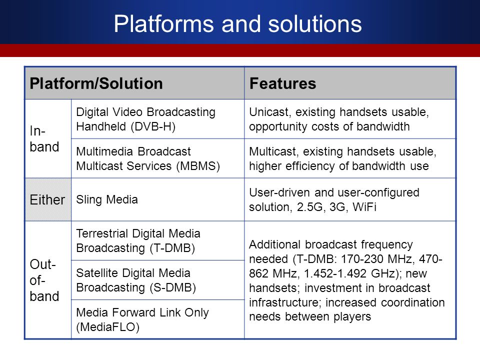 Platforms and solutions Platform/SolutionFeatures In- band Digital Video Broadcasting Handheld (DVB-H) Unicast, existing handsets usable, opportunity