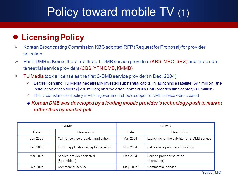 Policy toward mobile TV (1) Licensing Policy T-DMBS-DMB DateDescriptionDateDescription Jan 2005Call for service provider applicationMar 2004Launching