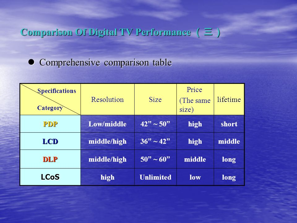 Comprehensive comparison table Comprehensive comparison table Comparison Of Digital TV Performance Comparison Of Digital TV Performance Specifications Category ResolutionSize Price (The same size) lifetime PDPLow/middle 42 ~ 50 highshort LCDmiddle/high 36 ~ 42 highmiddle DLPmiddle/high 50 ~ 60 middlelong LCoS highUnlimitedlowlong