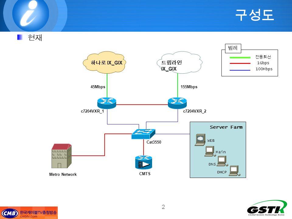 2 IX_GIX 45Mbps155Mbps c7204VXR_2c7204VXR_1 Cat3550 CMTS DHCP Server Metro Network 1Gbps 100Mbps WEB Main DNS DHCP Server Farm