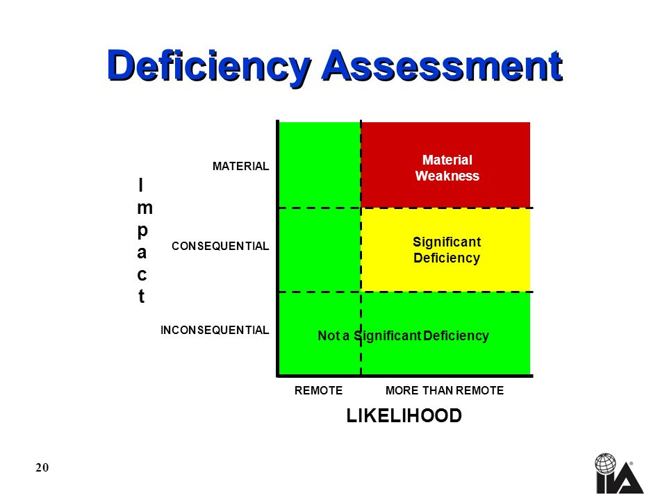 20 Deficiency Assessment REMOTE LIKELIHOOD ImpactImpact INCONSEQUENTIAL CONSEQUENTIAL MATERIAL Material Weakness Significant Deficiency Not a Significant Deficiency MORE THAN REMOTE