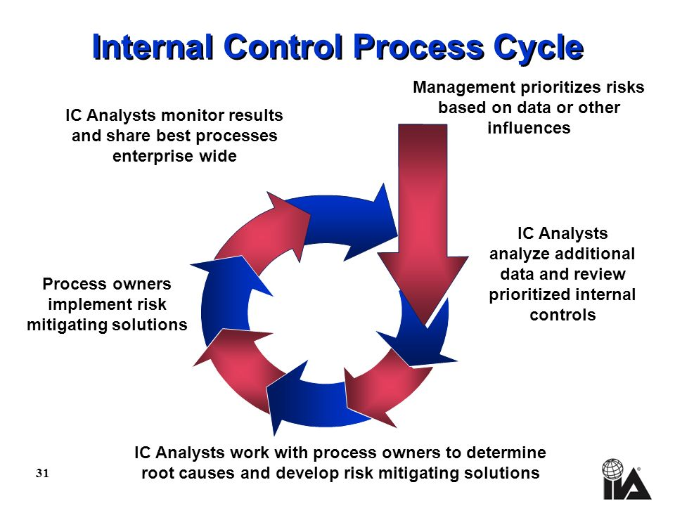 31 Internal Control Process Cycle Management prioritizes risks based on data or other influences IC Analysts analyze additional data and review priori