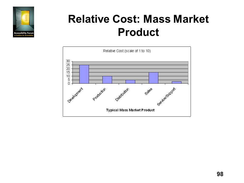 98 Relative Cost: Mass Market Product