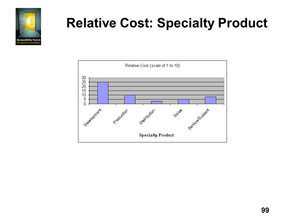 99 Relative Cost: Specialty Product