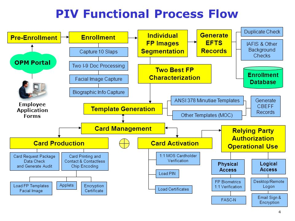 4 PIV Functional Process Flow Pre-Enrollment Enrollment Individual FP Images Segmentation Capture 10 Slaps Two I-9 Doc Processing Card Request Package Data Check and Generate Audit OPM Portal Generate EFTS Records Enrollment Database Duplicate Check IAFIS & Other Background Checks Template Generation ANSI 378 Minutiae Templates Other Templates (MOC) Generate CBEFF Records Card Management Card Production Employee Application Forms Card Printing and Contact & Contactless Chip Encoding Load FP Templates Facial Image Applets Encryption Certificate Card Activation 1:1 MOS Cardholder Verification Load PIN Load Certificates Facial Image Capture Physical Access Logical Access Desktop/Remote Logon FP Biometrics 1:1 Verification  Sign & Encryption FASC-N Relying Party Authorization Operational Use Biographic Info Capture Two Best FP Characterization