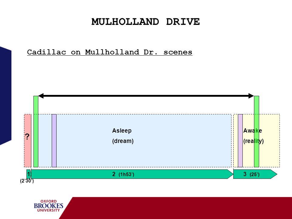 MULHOLLAND DRIVE 12 (1h53) 3 (25) (230) Awake (reality) Asleep (dream) ? Cadillac on Mullholland Dr. scenes