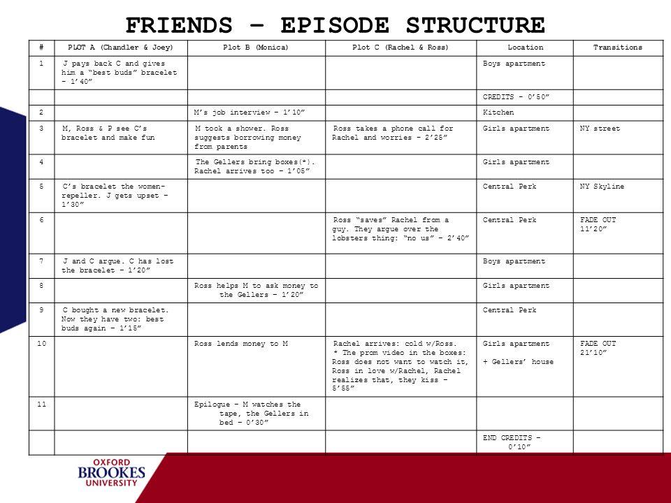 FRIENDS – EPISODE STRUCTURE #PLOT A (Chandler & Joey)Plot B (Monica)Plot C (Rachel & Ross)LocationTransitions 1J pays back C and gives him a best buds