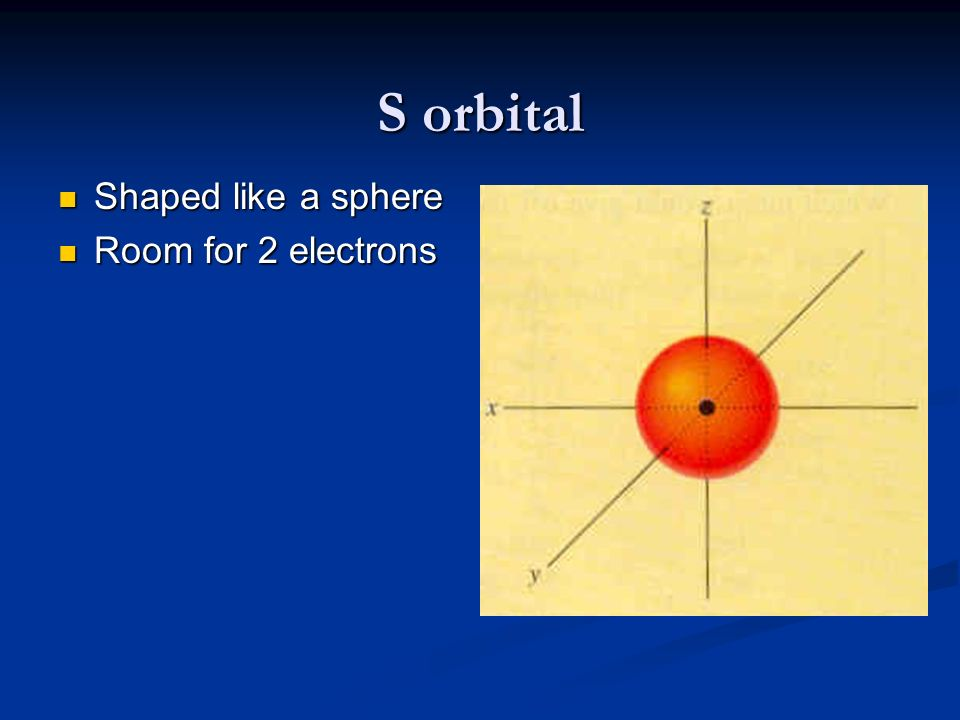 S orbital Shaped like a sphere Shaped like a sphere Room for 2 electrons Room for 2 electrons