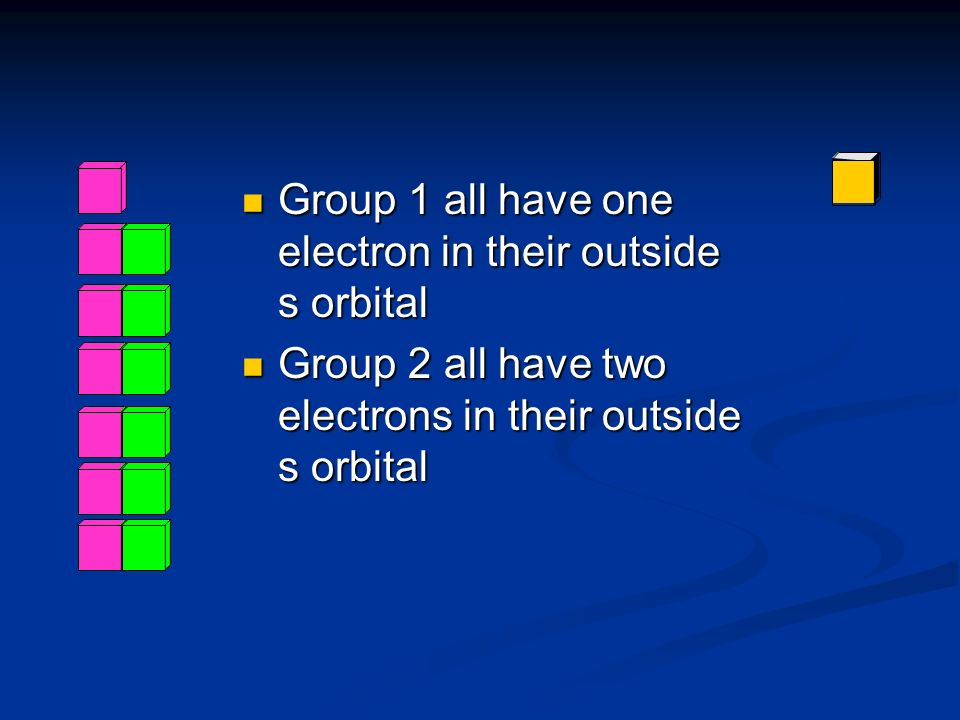 Group 1 all have one electron in their outside s orbital Group 1 all have one electron in their outside s orbital Group 2 all have two electrons in th
