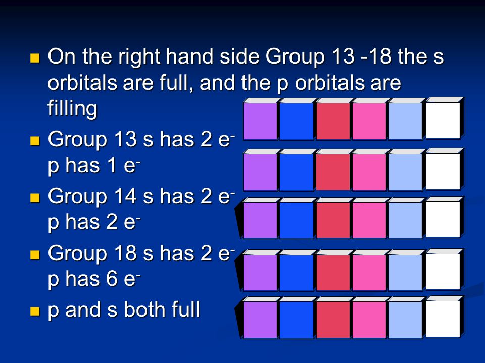 On the right hand side Group 13 -18 the s orbitals are full, and the p orbitals are filling On the right hand side Group 13 -18 the s orbitals are ful