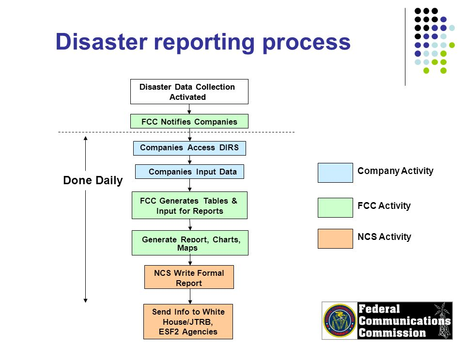 Disaster Data Collection Activated Companies Access DIRS Companies Input Data FCC Generates Tables & Input for Reports Generate Report, Charts, Maps NCS Write Formal Report Send Info to White House/JTRB, ESF2 Agencies Disaster Data Collection Activated FCC Notifies Companies Company Activity Done Daily FCC Activity NCS Activity Disaster reporting process