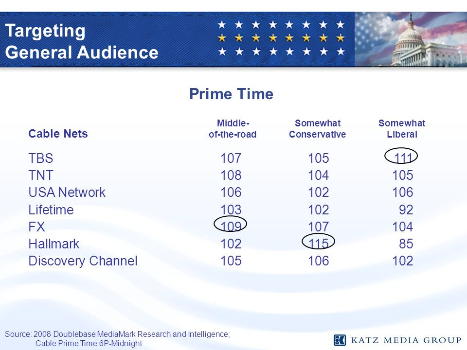 Prime Time Source: 2008 Doublebase MediaMark Research and Intelligence; Cable Prime Time 6P-Midnight Middle-SomewhatSomewhat Cable Nets of-the-roadCon