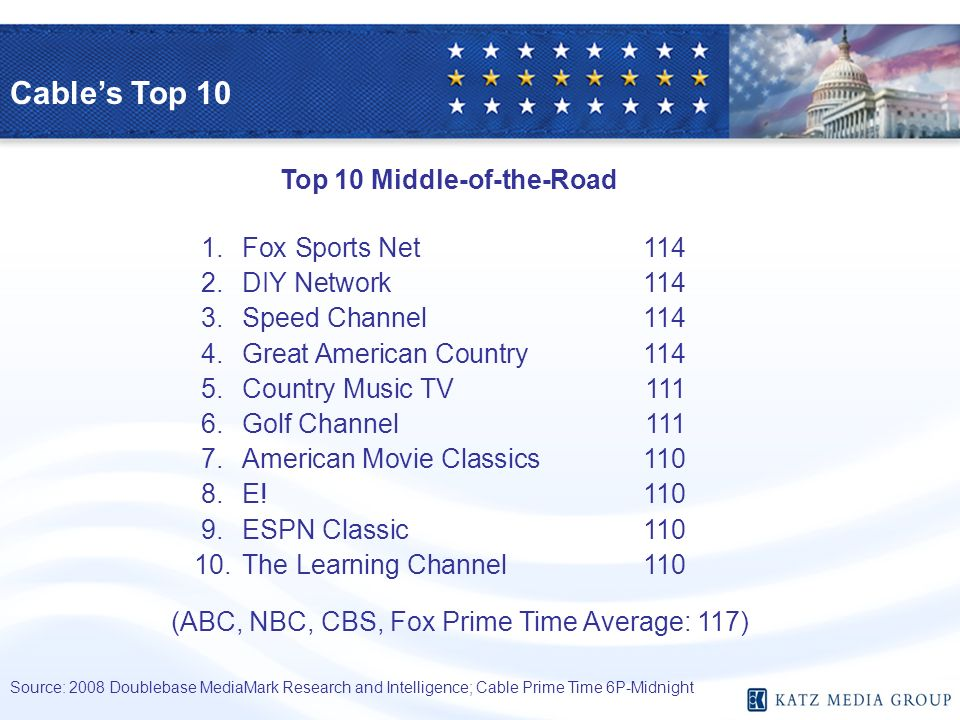 Cables Top 10 Source: 2008 Doublebase MediaMark Research and Intelligence; Cable Prime Time 6P-Midnight Top 10 Middle-of-the-Road (ABC, NBC, CBS, Fox