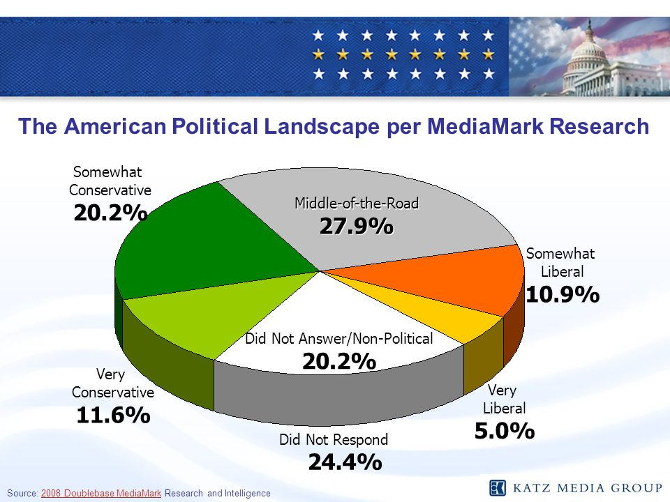 The American Political Landscape per MediaMark Research Source: 2008 Doublebase MediaMark Research and Intelligence Did Not Answer/Non-Political 20.2%
