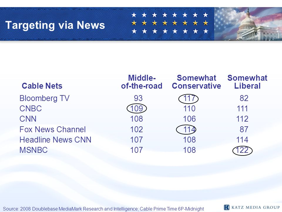 Targeting via News Source: 2008 Doublebase MediaMark Research and Intelligence; Cable Prime Time 6P-Midnight Middle-SomewhatSomewhat Cable Netsof-the-