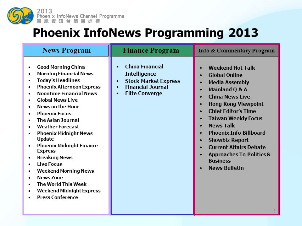 1 Phoenix InfoNews Programming 2013 China Financial Intelligence Stock Market Express Financial Journal Elite Converge Good Morning China Morning Financial News Todays Headlines Phoenix Afternoon Express Noontime Financial News Global News Live News on the Hour Phoenix Focus The Asian Journal Weather Forecast Phoenix Midnight News Update Phoenix Midnight Finance Express Breaking News Live Focus Weekend Morning News News Zone The World This Week Weekend Midnight Express Press Conference Weekend Hot Talk Global Online Media Assembly Mainland Q & A China News Live Hong Kong Viewpoint Chief Editors Time Taiwan Weekly Focus News Talk Phoenix Info Billboard Showbiz Report Current Affairs Debate Approaches To Politics & Business News Bulletin News Program Info & Commentary Program Finance Program 1