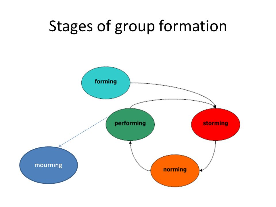 Stages of group formation mourning