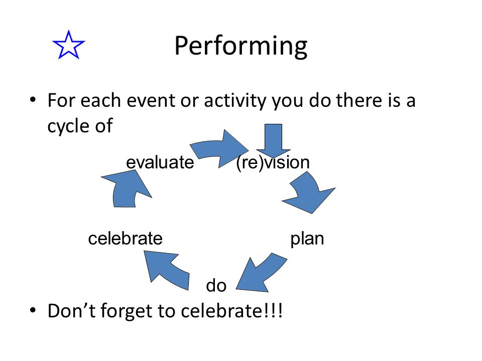 For each event or activity you do there is a cycle of Dont forget to celebrate!!! Performing (re)vision plan do celebrate evaluate