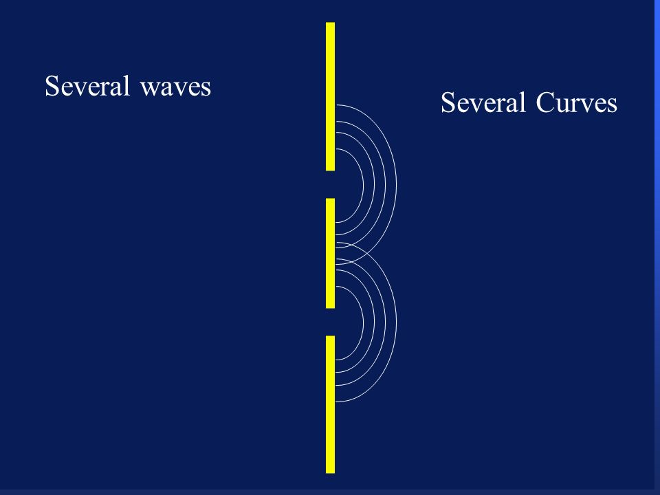 106 Several waves Several Curves