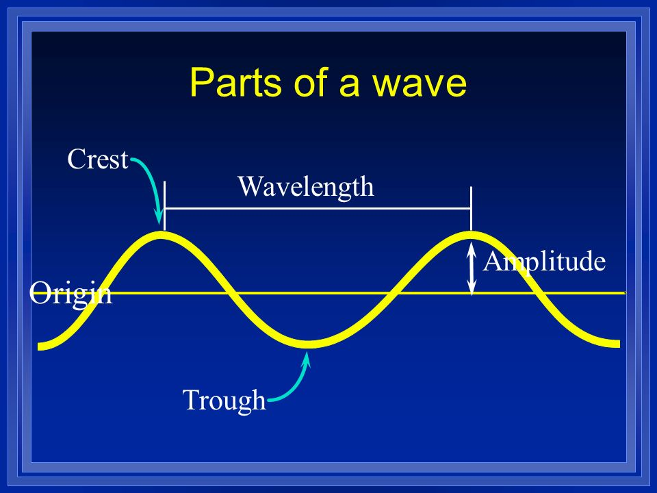 Parts of a wave Wavelength Amplitude Origin Crest Trough
