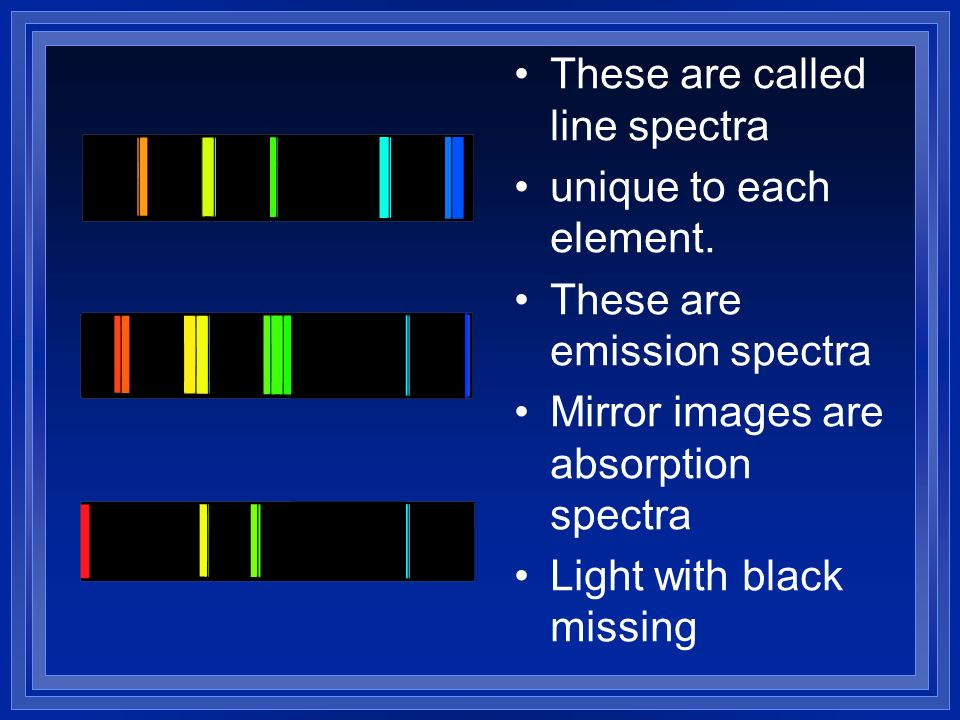 These are called line spectra unique to each element. These are emission spectra Mirror images are absorption spectra Light with black missing